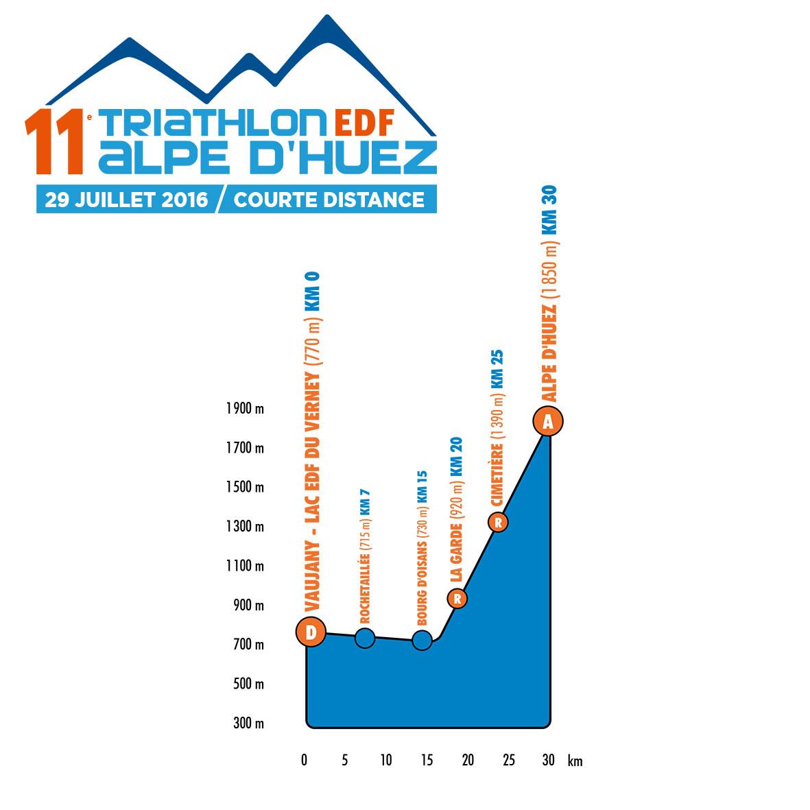 triathlon m alpes d'huez
